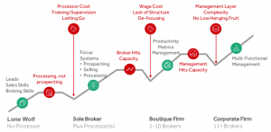 Boker Engine Diagram – Mortgage Brokerage Dip   Platinum People Group